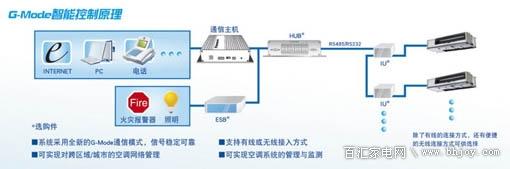"""具备""""集约化控制""""技术的G-Mode双向智能网络集控系统平台。在泛网环境中,它不但是一个人机互动的系统平台,还是一个多元开放式的系统平台。集合了空调器的多种智能控制方式,还可搭载多种外部设备和管理系统,还有完善的系统升级服务。   家用中央空调智能化的控制系统,可以让我们的生活便捷无处不在。如此领先的人性化科技,也仅是松下中央空调静巧型产品的亮点之一,更多的智能化技术优势都被集于该产品之上,以此给广大消费者带来更多的品质生活体验。   智能送风,舒适体验遍及家居每个角落   松"""